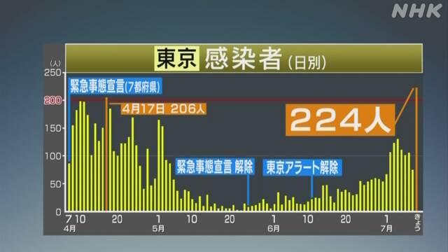 爆炸!日本感染人数 再创新高,东京今日确诊224人,疫情向首都圈急剧扩散