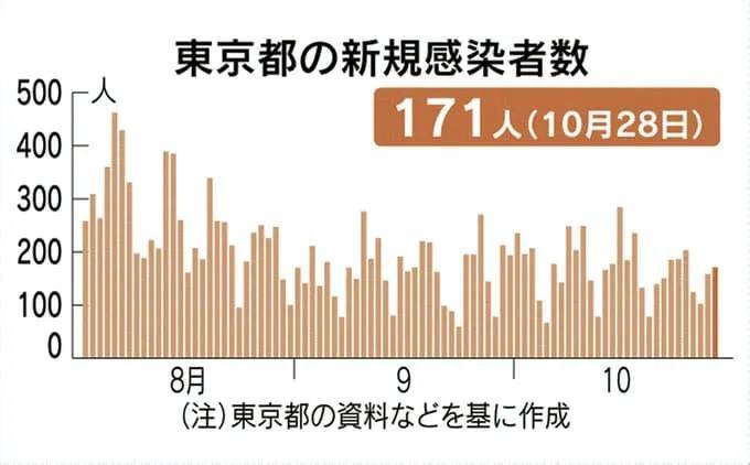 日本新增731人感染新冠,11月中日之间实际执飞航班信息公布!