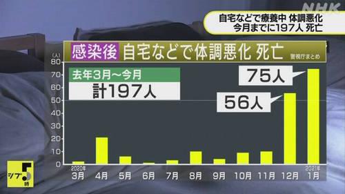 疫情告急、床位紧缺!日本至少有197名新冠病毒感染者 自我隔离期间死亡...