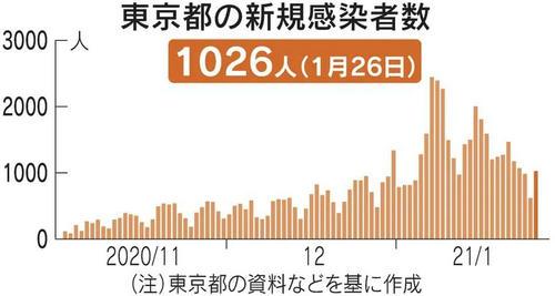 日本抗疫难度再次升级!今天又有2名女性被确诊感染了变异新冠病毒......