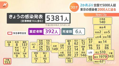 """奥运倒计时1天,日本单日新增感染人数达5381人,安倍被骂""""临阵脱逃""""……"""
