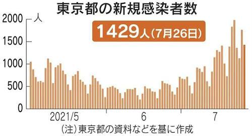 奥运进行第三天,东京累计感染突破20万!日本奥运代表团也出现1人感染……